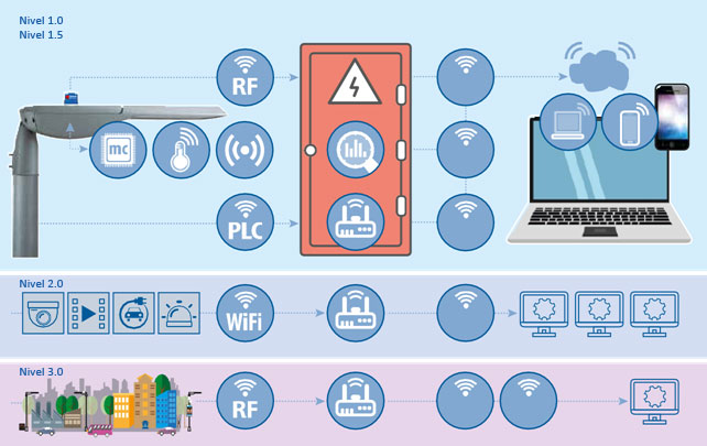 Integrated systems for remote control and advanced remote management